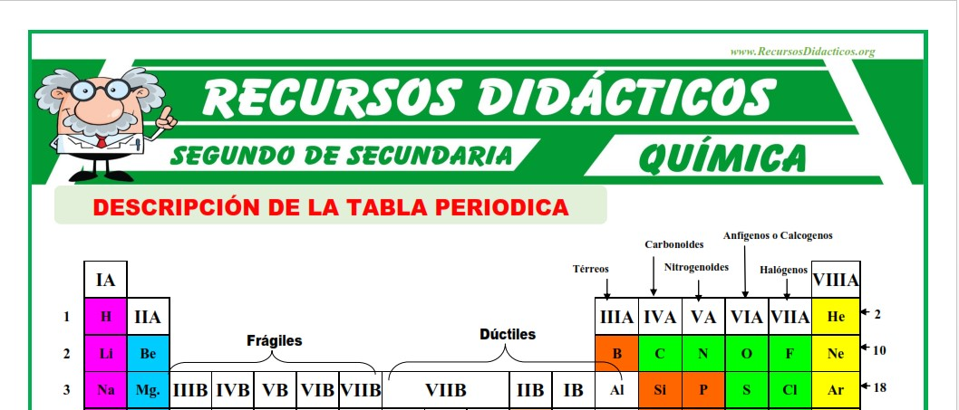 ficha de Descripcion de la Tabla Periodica para Segundo de Secundaria