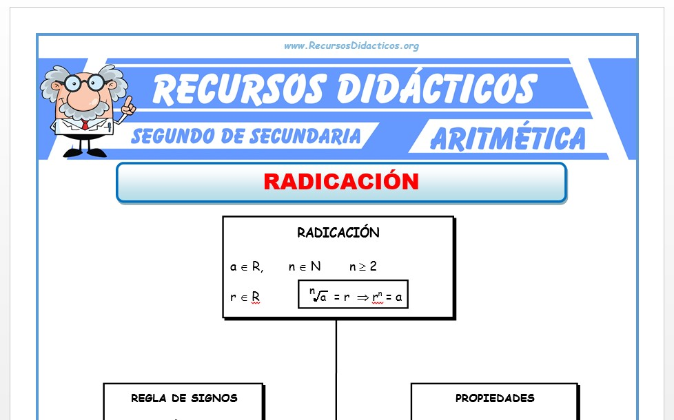 Ficha de Ejercicios de Radicación para Segundo de Secundaria
