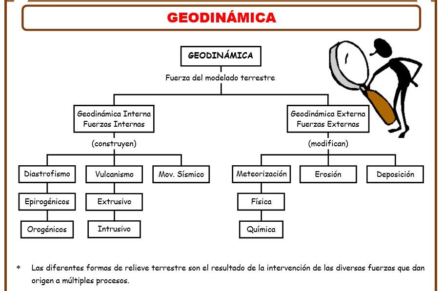 Marco teorico de las fichas de geografia para cuarto grado de secundaria